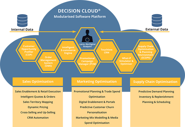 Decision_Cloud_Complexica_decision_optimisation_system