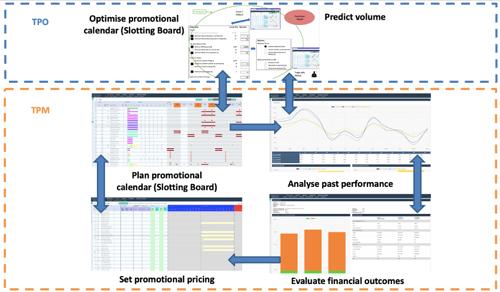 trade_promotion_management_optimisation_complexica