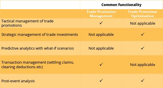 trade_promotion_management_vs_trade_promotion_optimisation_complexica