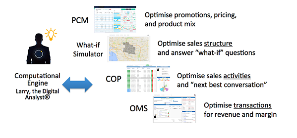 sales optimisation
